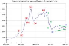 Цены на недвижимость и квартиры в Москве